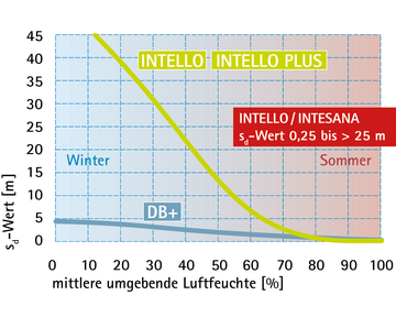 INTELLO, INTESANA & DB+: Diffusionsregeln