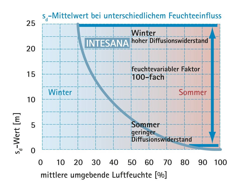 INTESANA Funktionsweise | pro clima Schweiz